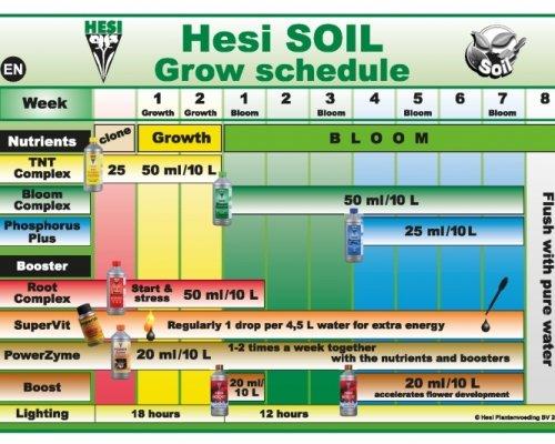 Hesi Soil - Πρόγραμμα Λίπανσης